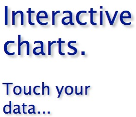 Interactive charts. Touch your data...